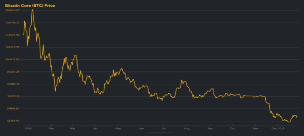 sognare mercato bitcoin perso