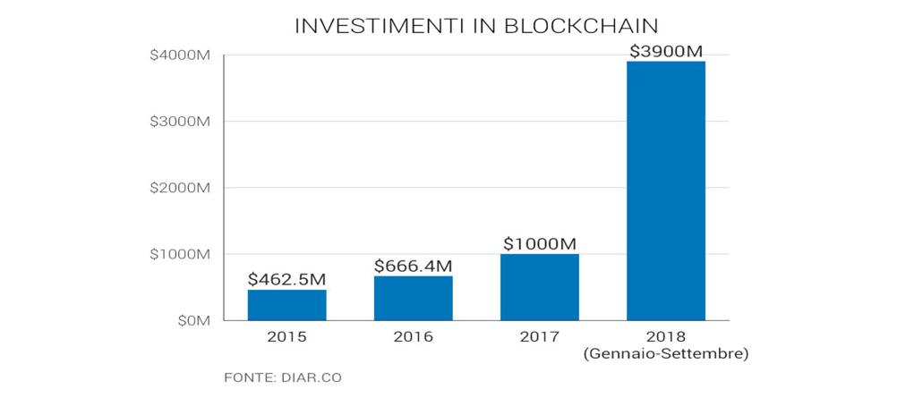 profitto degli investimenti bitcoin quanto costa 1 bitcoin in gbp